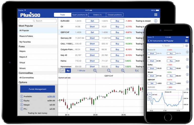 Mobile Trading App On Tablet and Phone