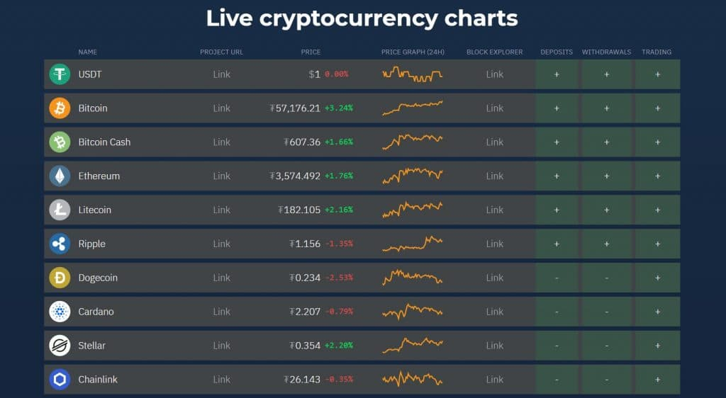cryptocurrencies available