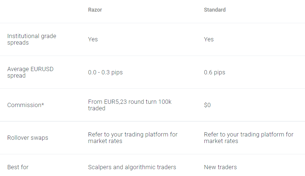 standard vs razor account spread